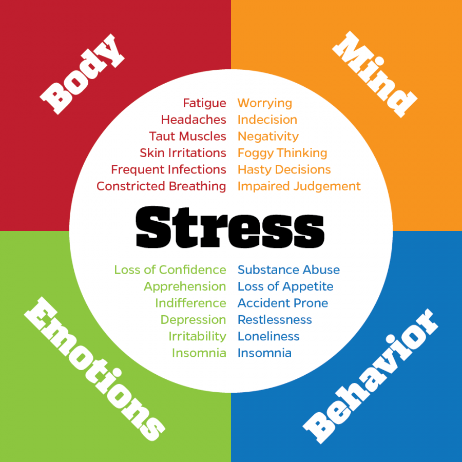 Dealing with Stress